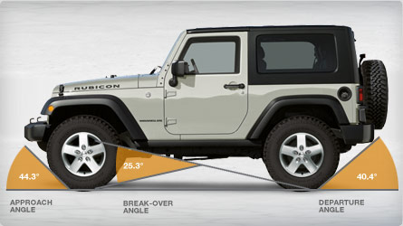 measure-your-jeep-s-angles_290479